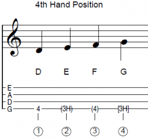 4th Hand Position