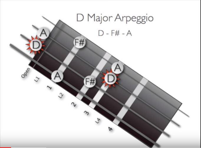 Arpeggios chart